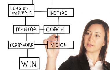 מוטיבציה לעסקים – משפטי העצמה, פתגמים ותובנות